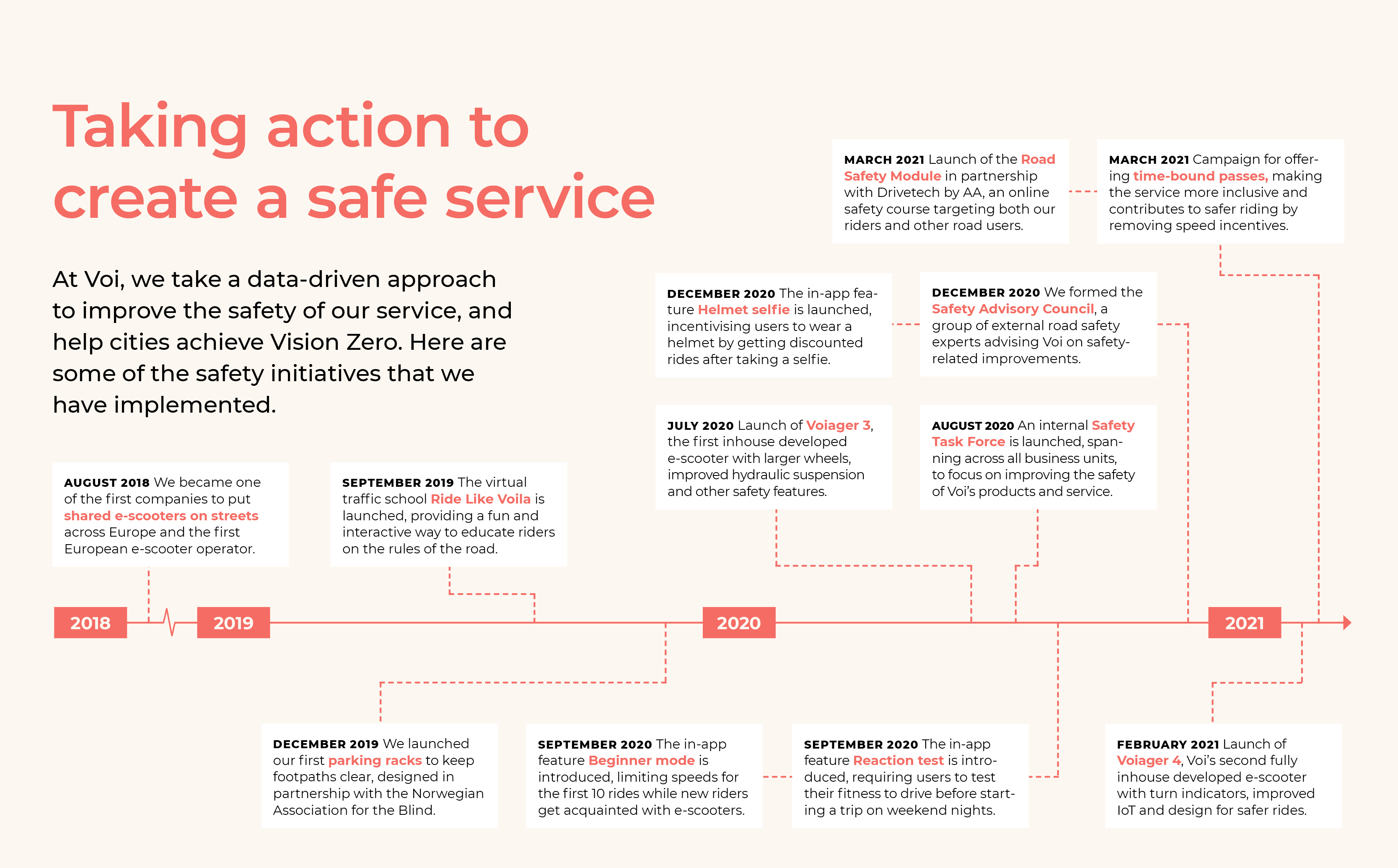 A timeline showing safety initiatives that Voi has taken.